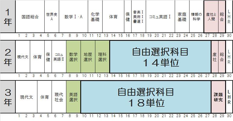 教育課程実施計画表